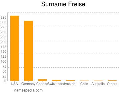 Surname Freise