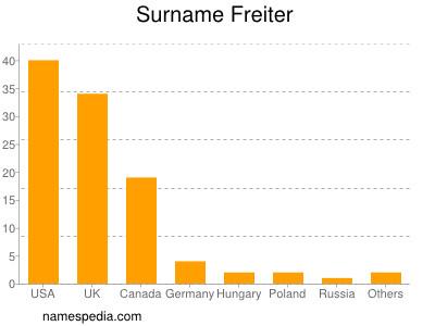 Surname Freiter