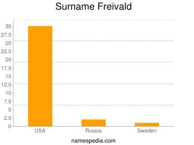 Surname Freivald