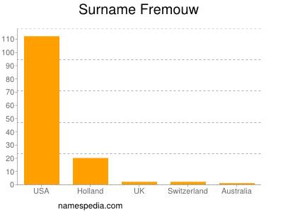 Surname Fremouw