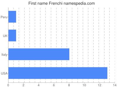 Given name Frenchi