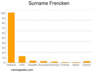 Surname Frencken