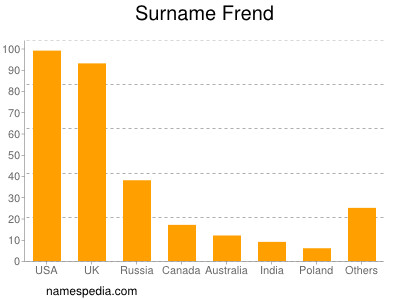 Surname Frend