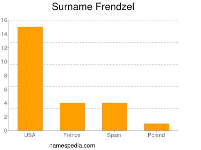 Surname Frendzel