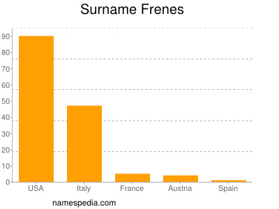 Surname Frenes