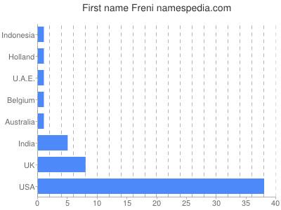 Given name Freni