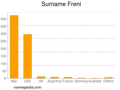 Surname Freni