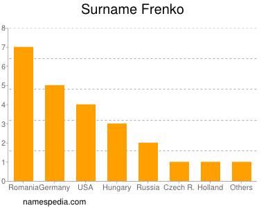 Surname Frenko