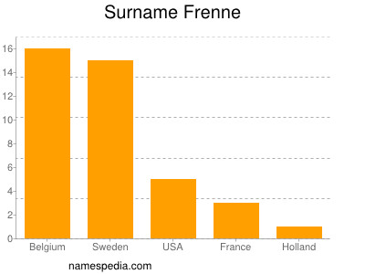 Surname Frenne