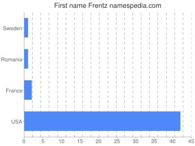 Given name Frentz