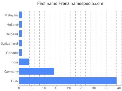 Given name Frenz