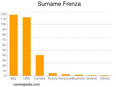 Surname Frenza