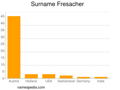 Surname Fresacher