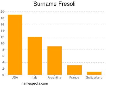 Surname Fresoli