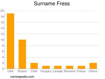 Surname Fress