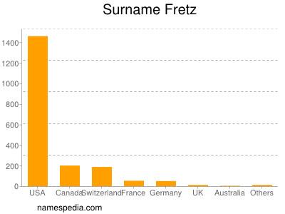 Surname Fretz