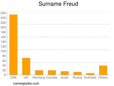 Surname Freud