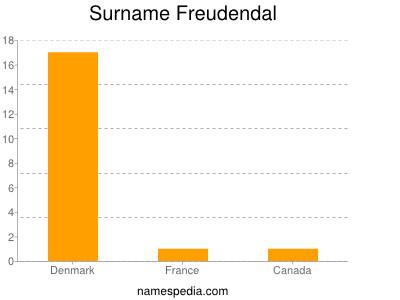 Surname Freudendal