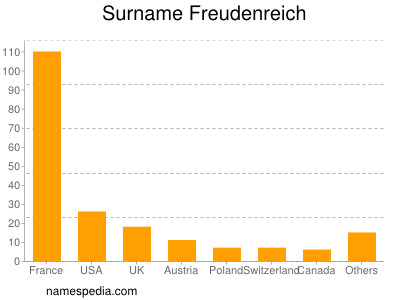 Surname Freudenreich