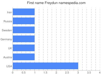 Given name Freydun