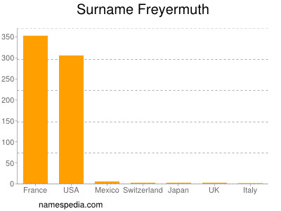 Surname Freyermuth
