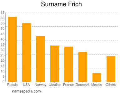 Surname Frich