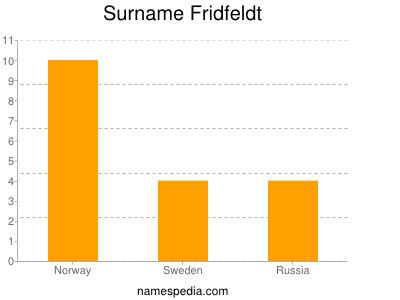 Surname Fridfeldt