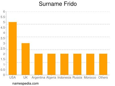 Surname Frido