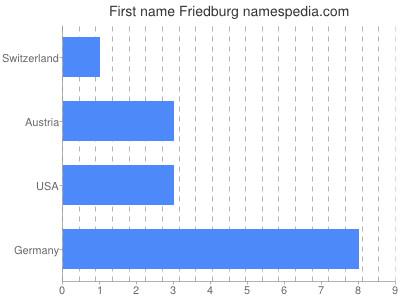 Given name Friedburg