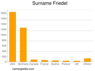 Surname Friedel