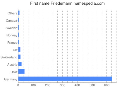 Given name Friedemann