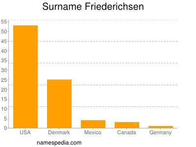 Surname Friederichsen