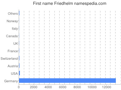 Given name Friedhelm