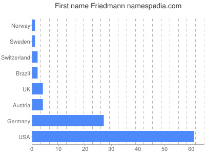 Given name Friedmann