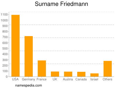 Surname Friedmann