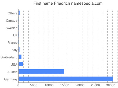 Given name Friedrich