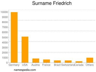 Surname Friedrich