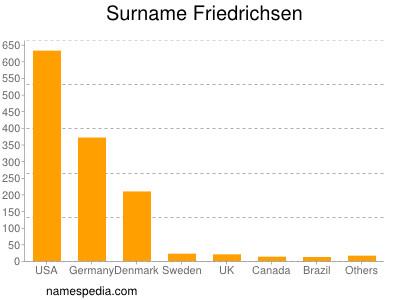 Surname Friedrichsen