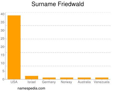 Surname Friedwald