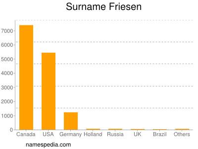 Surname Friesen