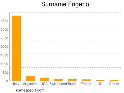 Surname Frigerio