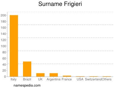 Surname Frigieri