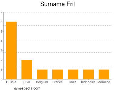 Surname Fril