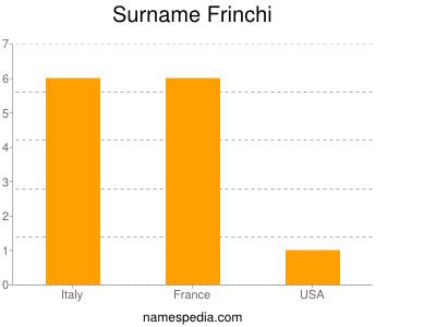 Surname Frinchi