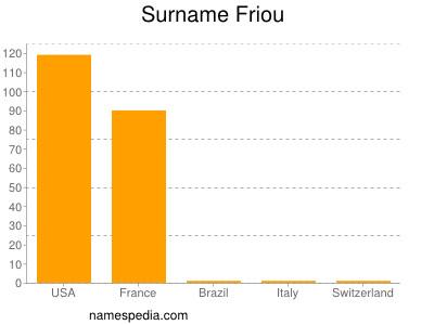 Surname Friou