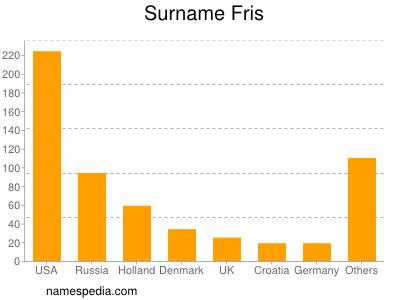 Surname Fris