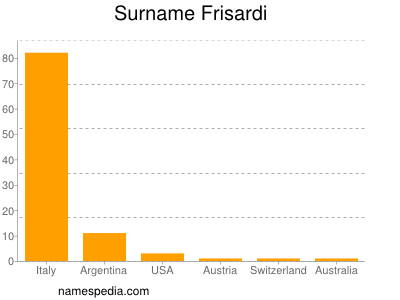 Surname Frisardi