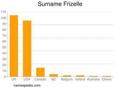 Surname Frizelle