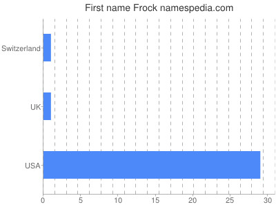 Given name Frock