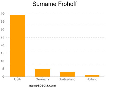 Surname Frohoff